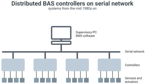 Dist_BAS_controllers