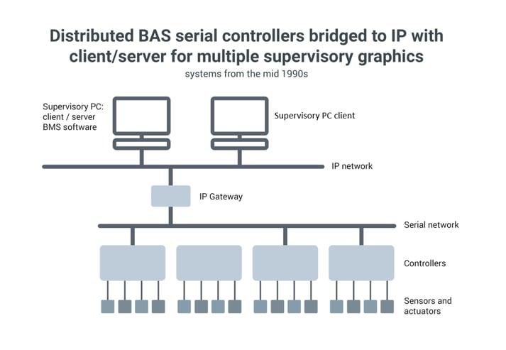 Evolution of BAS diagram revised 2-1