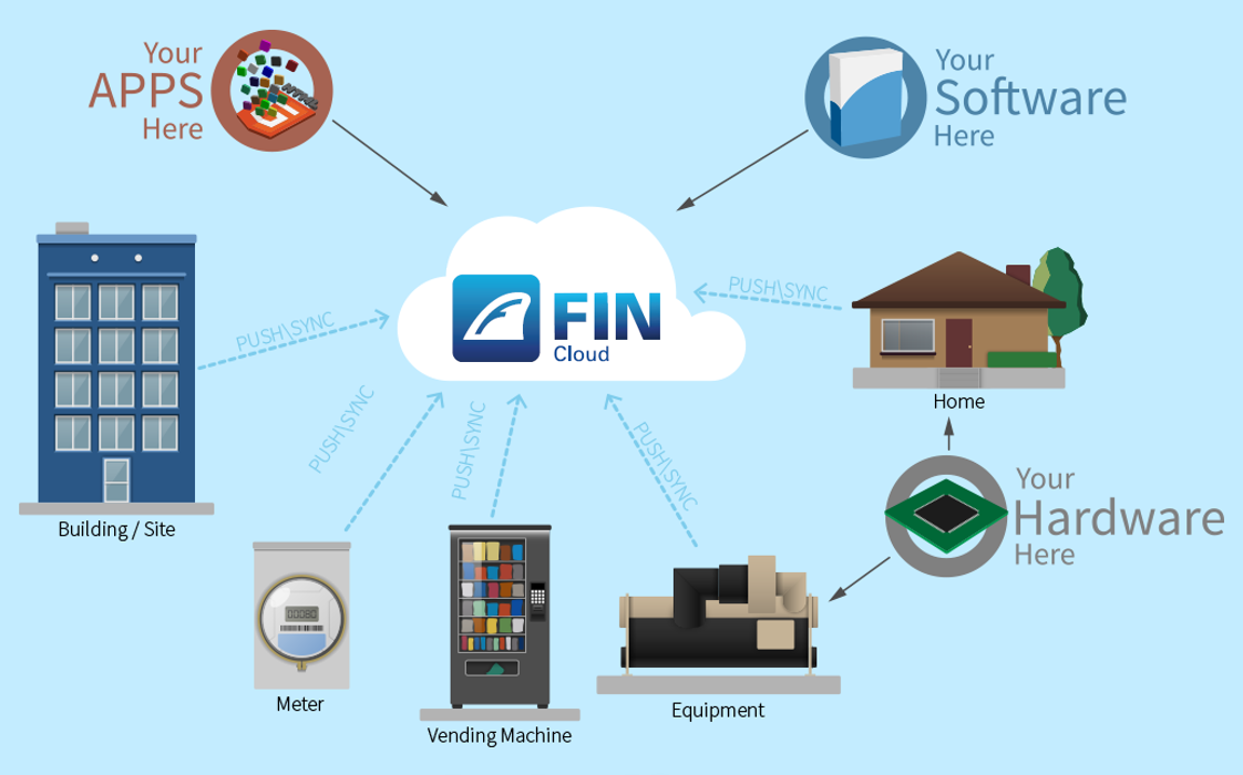 Existing FIN Cloud architectur diagram with new logo