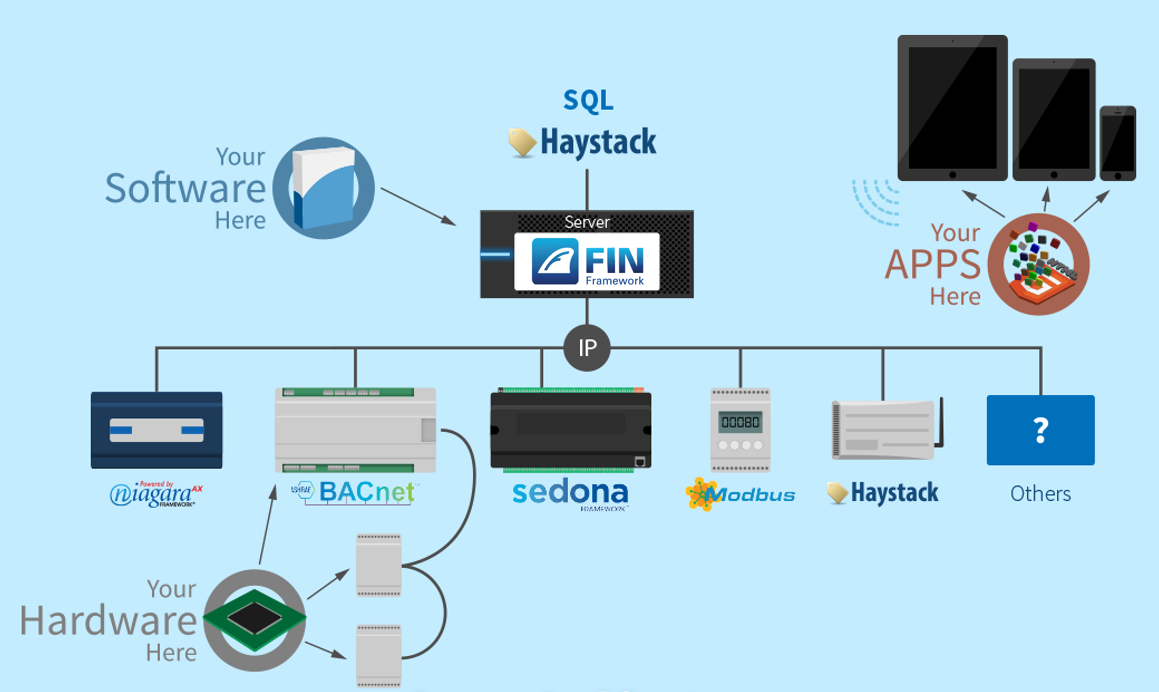 Existing FIN server architecture diagram with new logo