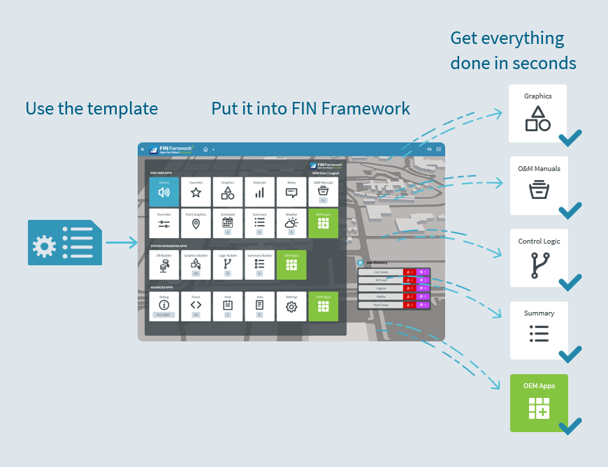 FIN 5 templates diagram