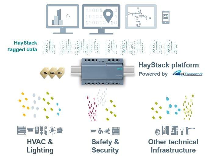 Haystack tagging diagram FIN