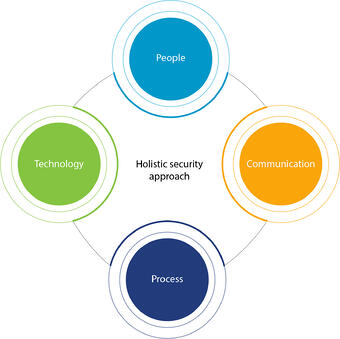 Holistic Security approach