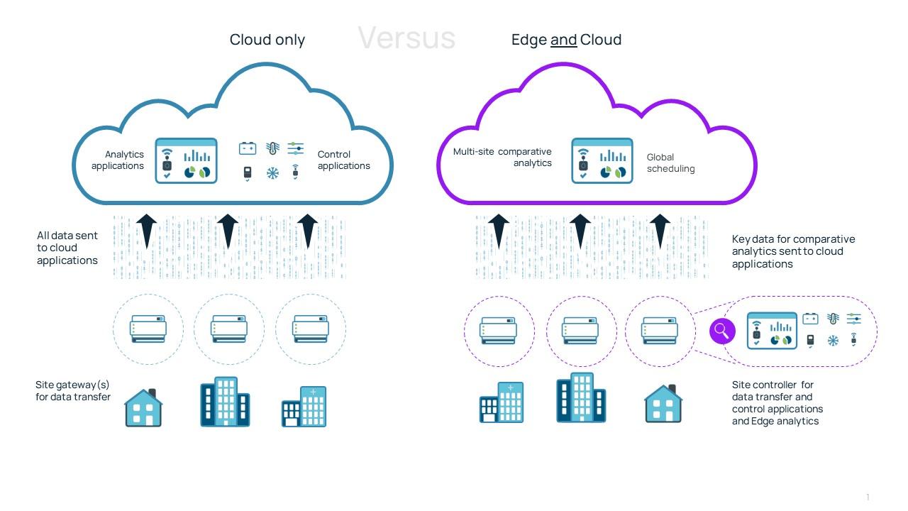 J2_Cloud-vs-Edge-Diagram