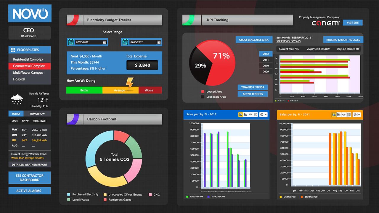 Management dashboard