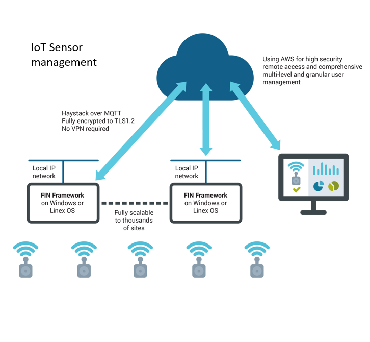 IoT sensor management
