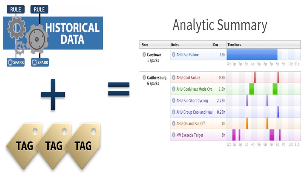 Payoffs of Haystack Tagging: Analytics
