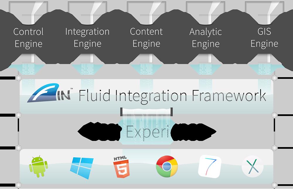 In Fluid Integration Framework