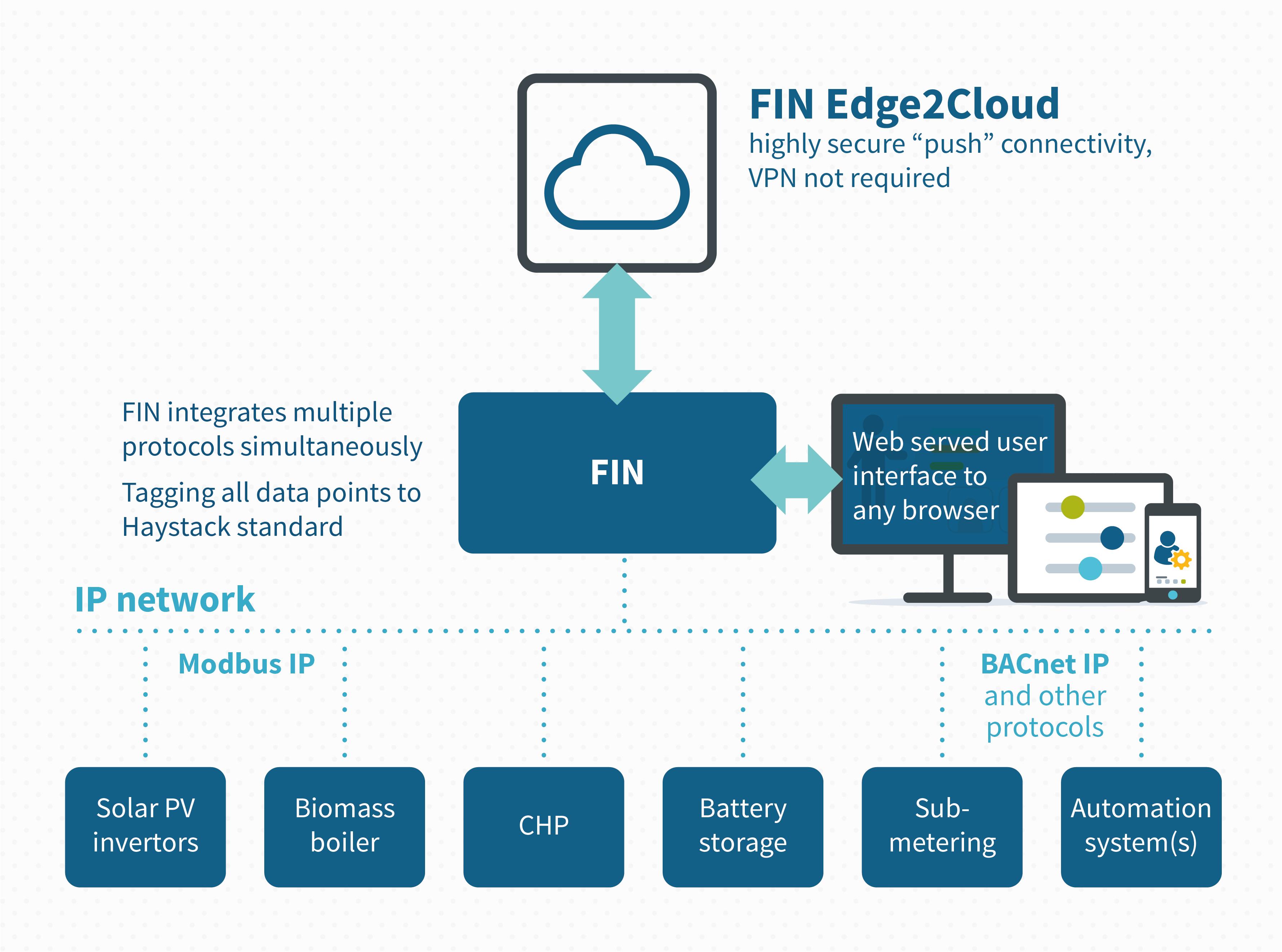 FIN renewable integration